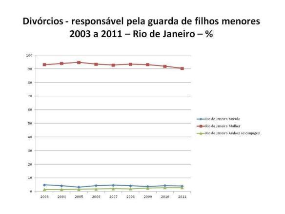 Gráficos de Alienação Parental e Guarda Compartilhada no Brasil